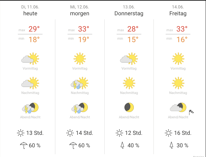 Previsioni meteo a Berlino, screenshot on wetteronline.de